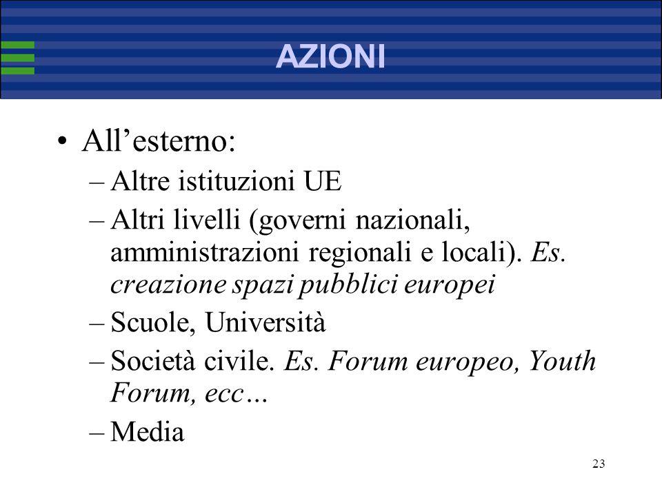 23 AZIONI Allesterno: –Altre istituzioni UE –Altri livelli (governi nazionali, amministrazioni regionali e locali).
