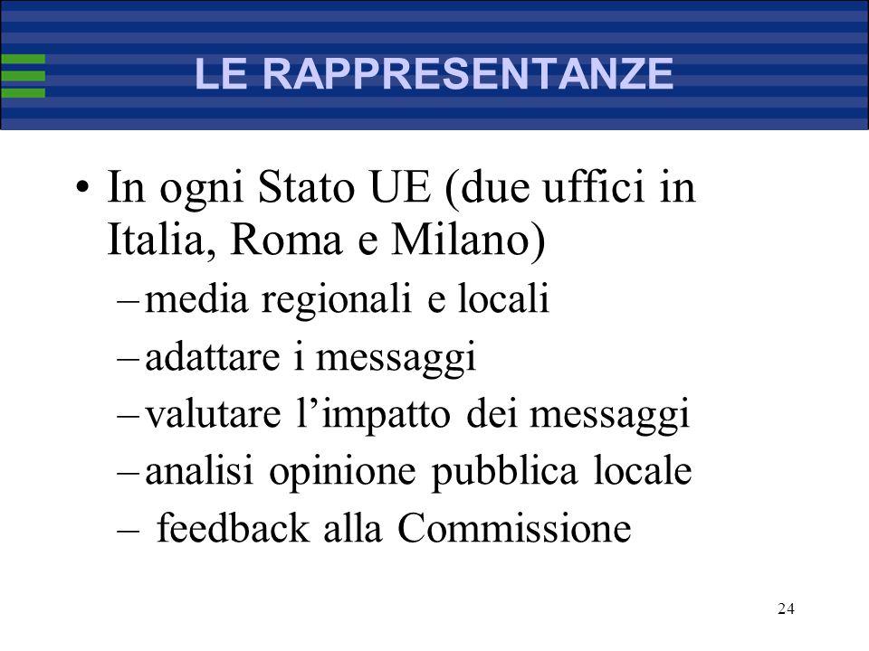 24 LE RAPPRESENTANZE In ogni Stato UE (due uffici in Italia, Roma e Milano) –media regionali e locali –adattare i messaggi –valutare limpatto dei messaggi –analisi opinione pubblica locale – feedback alla Commissione