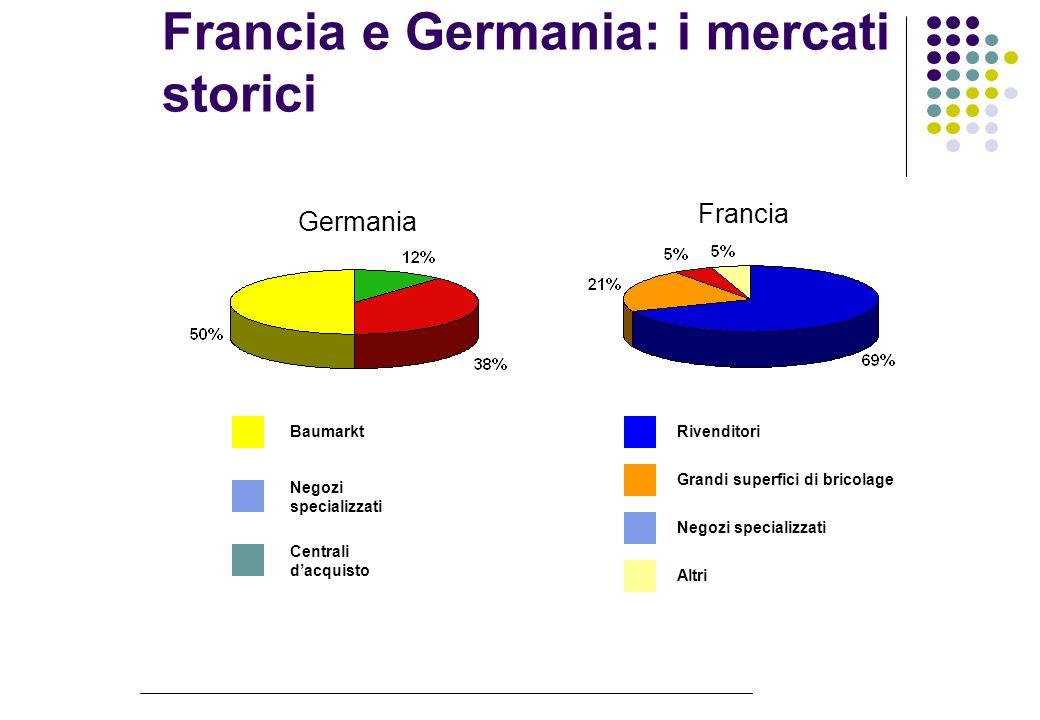 Francia e Germania: i mercati storici Baumarkt Negozi specializzati Centrali dacquisto Germania Francia Rivenditori Grandi superfici di bricolage Negozi specializzati Altri