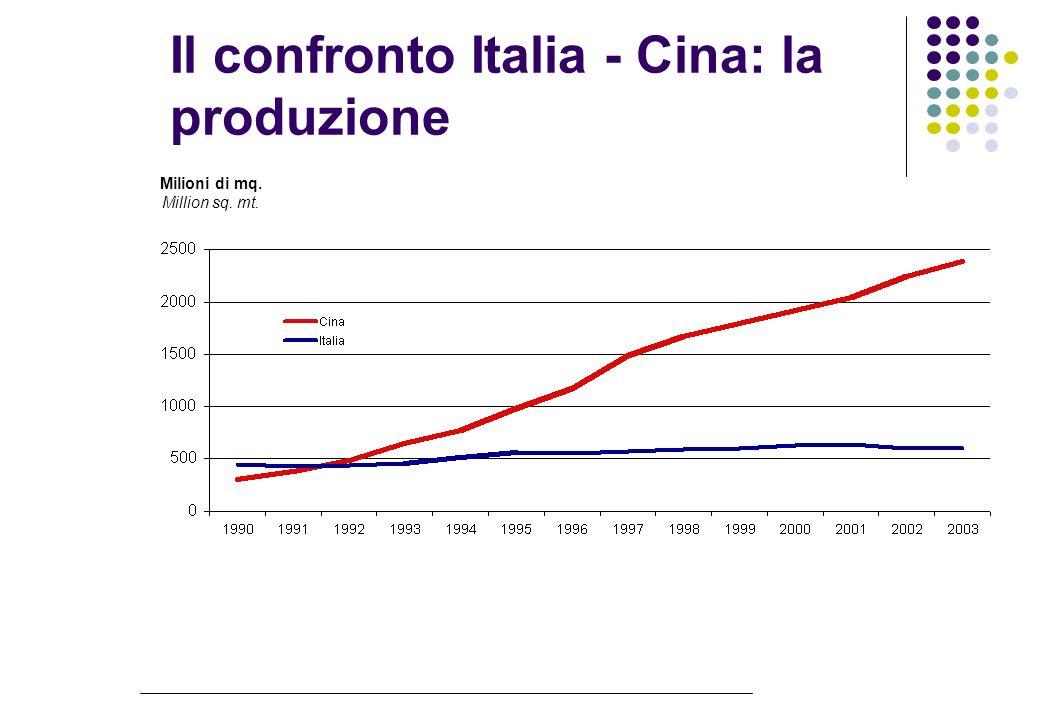 Il confronto Italia - Cina: la produzione Milioni di mq. Million sq. mt.