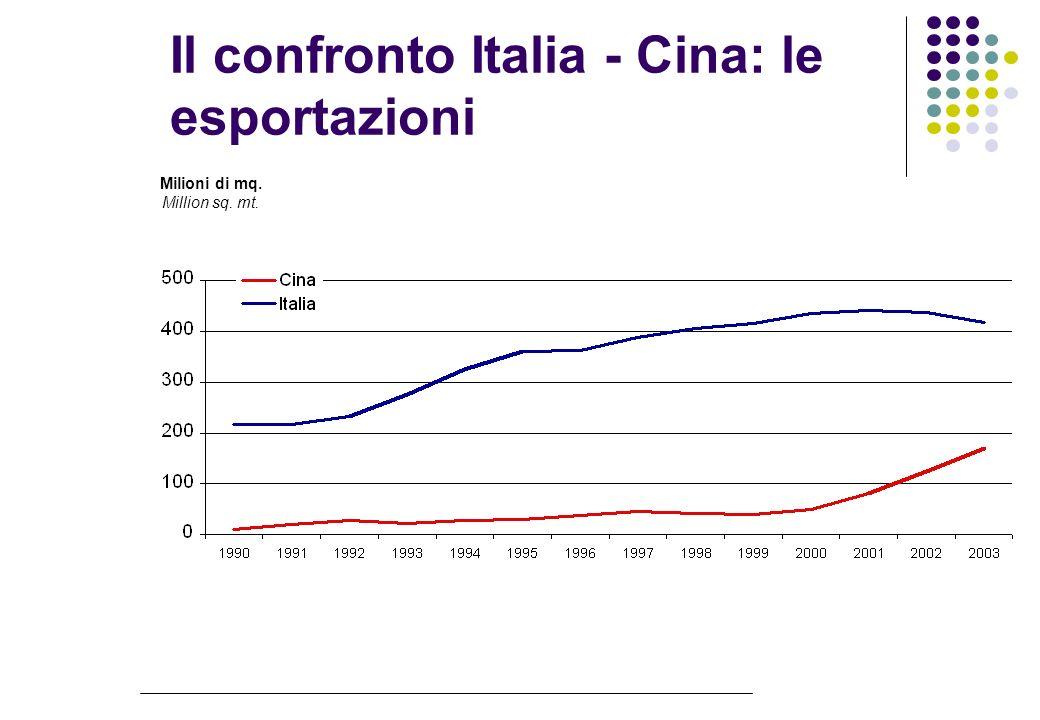 Il confronto Italia - Cina: le esportazioni Milioni di mq. Million sq. mt.