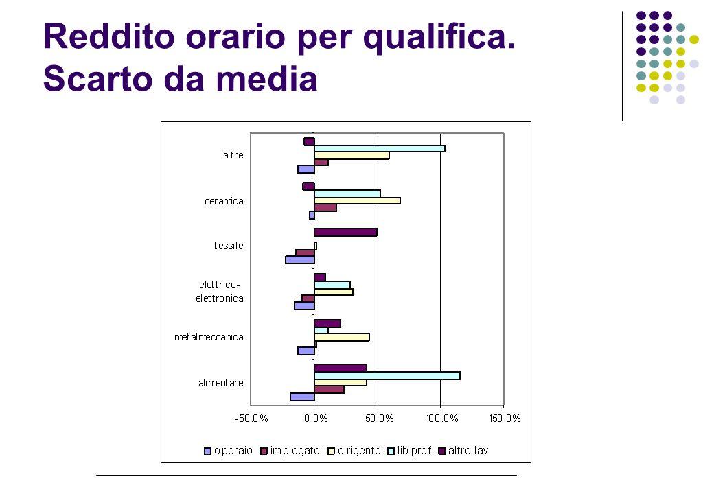 Reddito orario per qualifica. Scarto da media