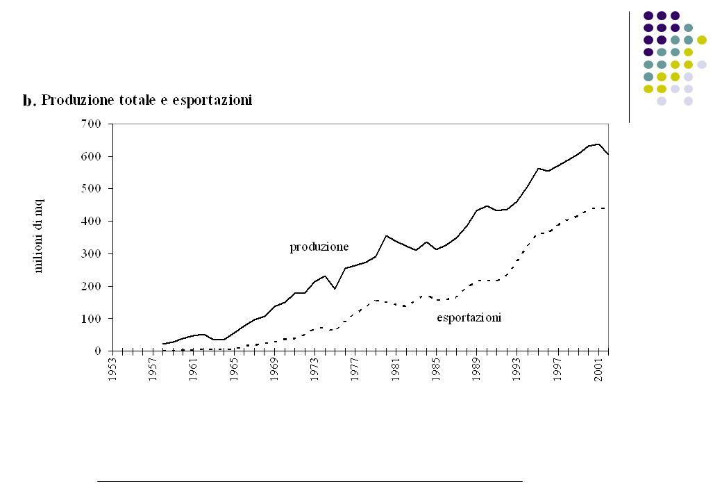 Le esportazioni di piastrelle italiane nel mondo 2003