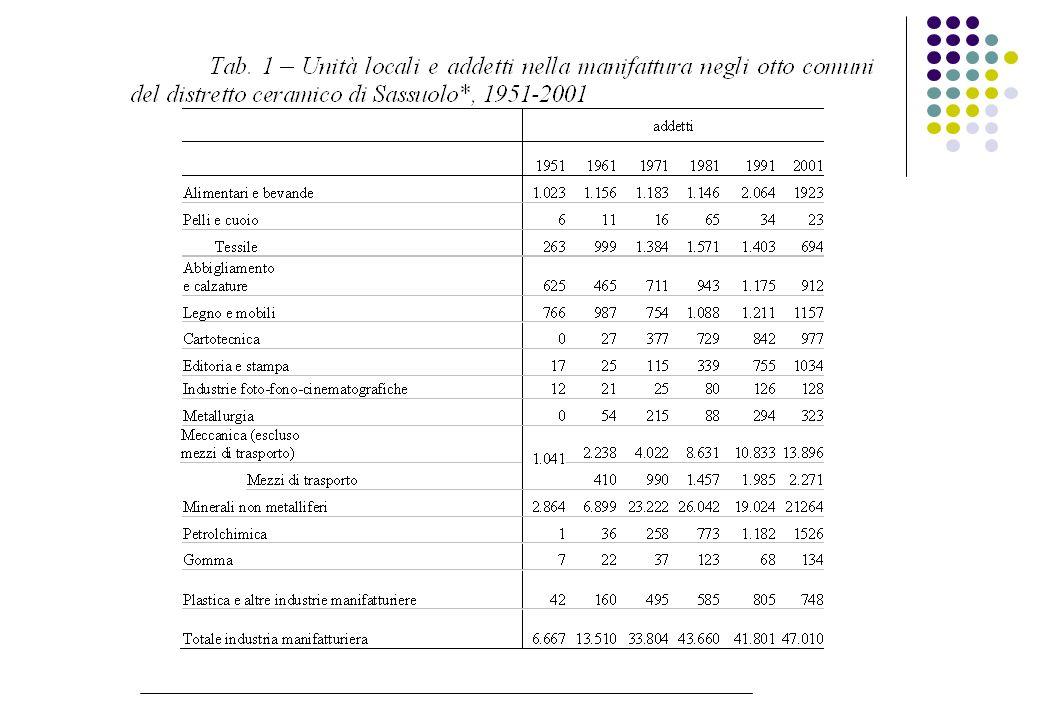Produzione italiana 2004 milioni di mq millions of sq.