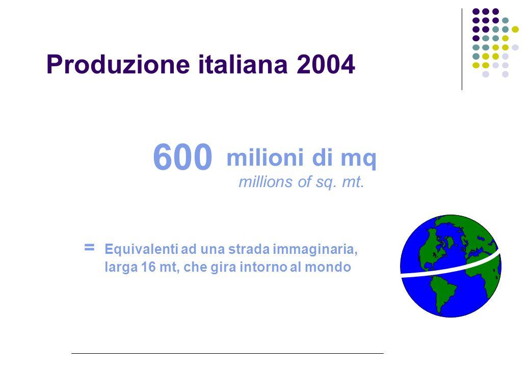 Il commercio internazionale della piastrella 2004 Cina 11,1% Italia 24,9% Spagna 20,6% Turchia 5,4%Brasile 7,0% Indonesia 2,1% Altri 28,9%
