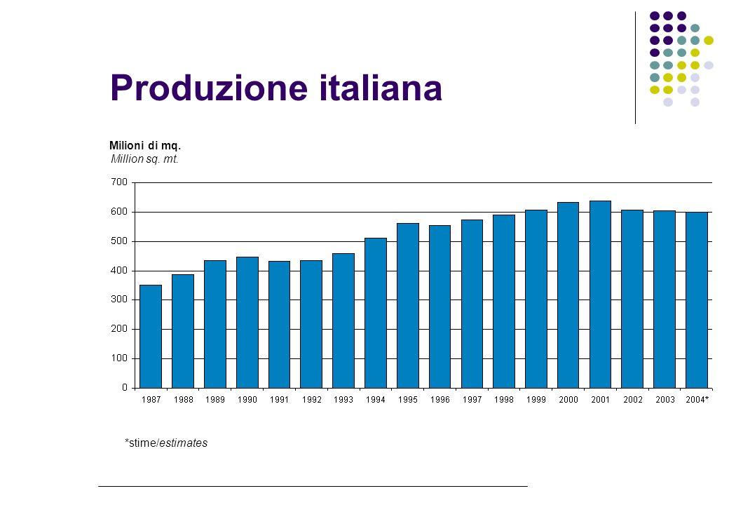 Investimenti Milioni di Euro Millions of Euro *stime/estimates