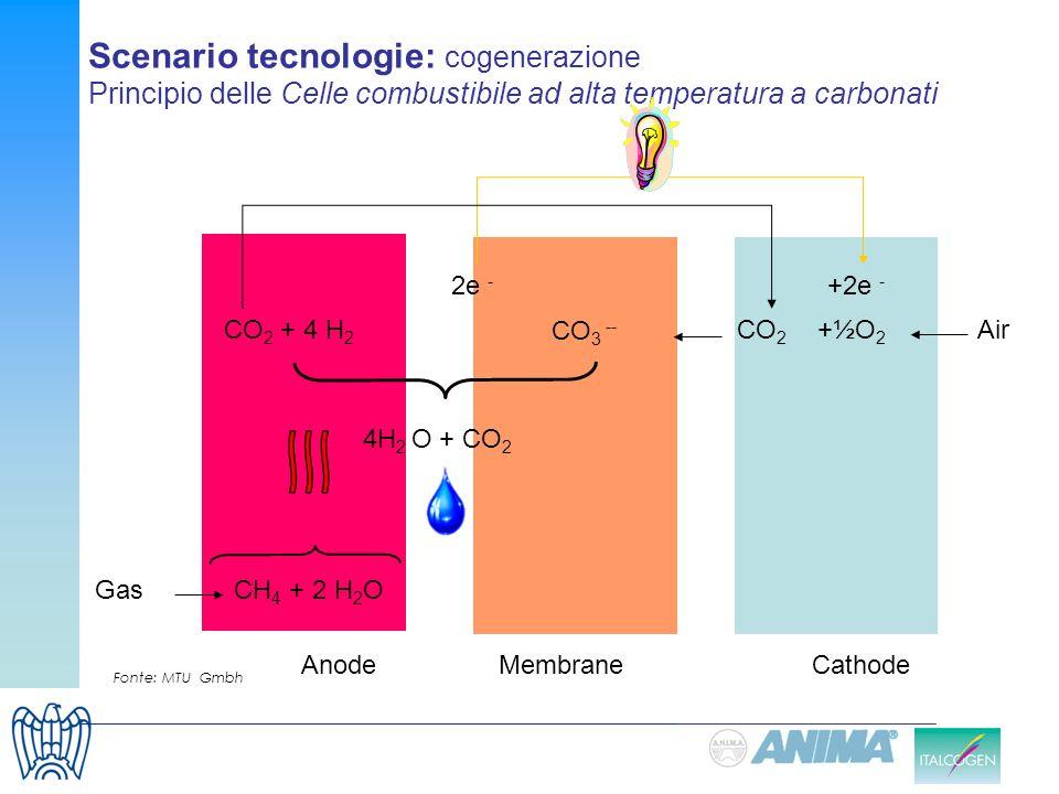 Fonte: MTU Gmbh Scenario tecnologie: cogenerazione Principio delle Celle combustibile ad alta temperatura a carbonati Membrane Anode Cathode 2e - +2e
