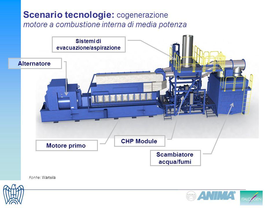 Scambiatore acqua/fumi CHP Module Sistemi di evacuazione/aspirazione Motore primo Fonte: Wärtsilä Alternatore Scenario tecnologie: cogenerazione motor