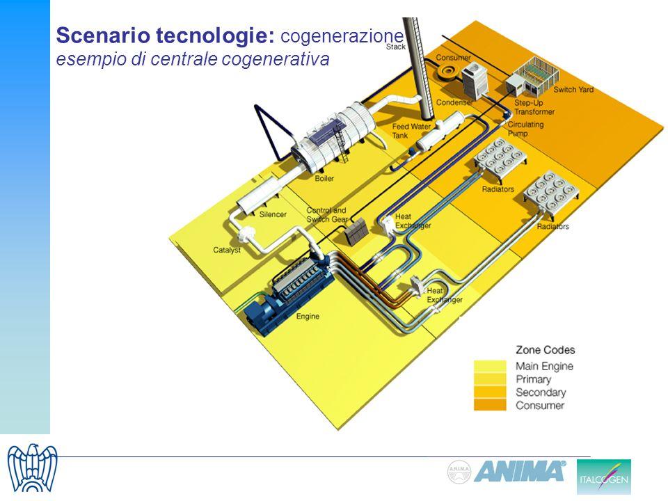 Scenario tecnologie: cogenerazione esempio di centrale cogenerativa
