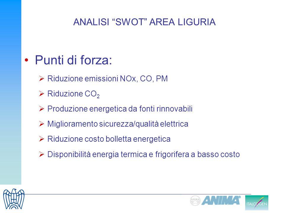 ANALISI SWOT AREA LIGURIA Punti di forza: Riduzione emissioni NOx, CO, PM Riduzione CO 2 Produzione energetica da fonti rinnovabili Miglioramento sicu
