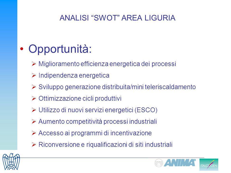 ANALISI SWOT AREA LIGURIA Opportunità: Miglioramento efficienza energetica dei processi Indipendenza energetica Sviluppo generazione distribuita/mini