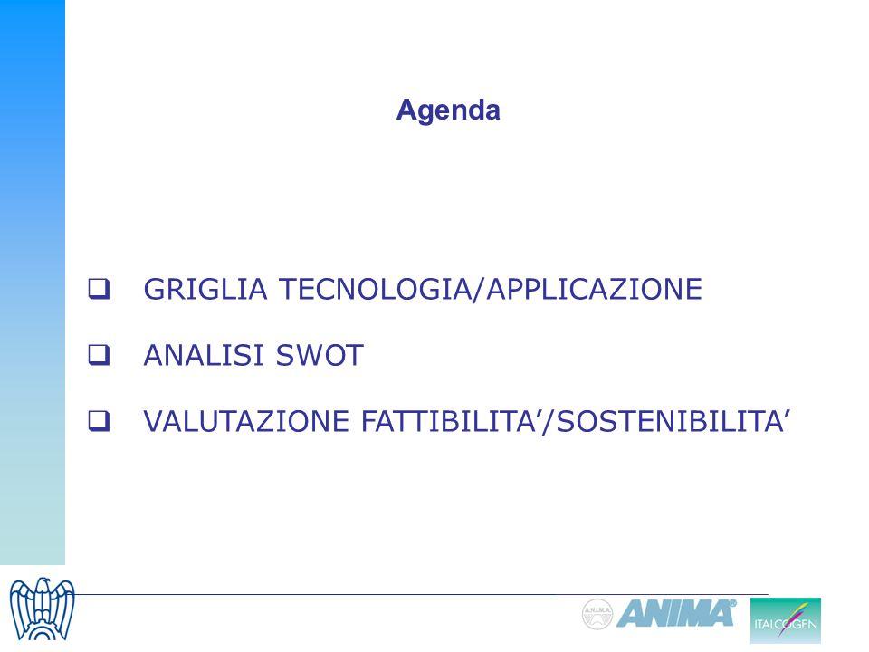 GRIGLIA TECNOLOGIA/APPLICAZIONE ANALISI SWOT VALUTAZIONE FATTIBILITA/SOSTENIBILITA Agenda