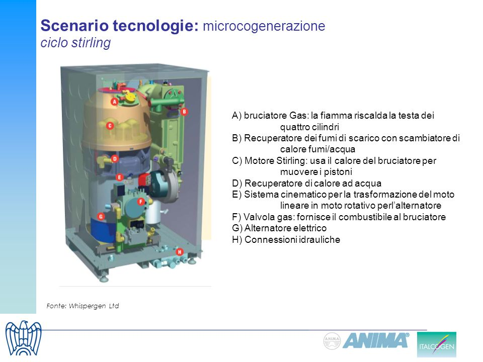 Scenario tecnologie: microcogenerazione ciclo stirling A) bruciatore Gas: la fiamma riscalda la testa dei quattro cilindri B) Recuperatore dei fumi di