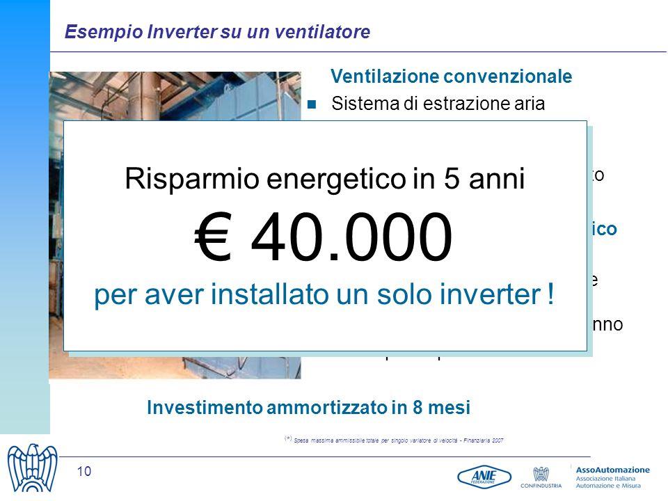 10 Ventilazione convenzionale Sistema di estrazione aria Motore da 75 kW con assorbimento medio di 56 kW 4.000 ore/anno di funzionamento Assorbimento medio di 36 kW 80.000 kWh allanno risparmiate Con un costo di energia di 0,1 /kWh, si risparmiano 8.000 /anno Costo per impianto: 6700 ( * ) Investimento ammortizzato in 8 mesi Soluzione di risparmio energetico Risparmio energetico in 5 anni 40.000 per aver installato un solo inverter .