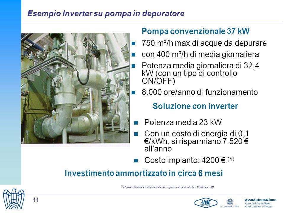 11 Pompa convenzionale 37 kW Soluzione con inverter 750 m³/h max di acque da depurare con 400 m³/h di media giornaliera Potenza media giornaliera di 32,4 kW (con un tipo di controllo ON/OFF) 8.000 ore/anno di funzionamento Potenza media 23 kW Con un costo di energia di 0,1 /kWh, si risparmiano 7.520 allanno Costo impianto: 4200 ( * ) Investimento ammortizzato in circa 6 mesi ( * ) Spesa massima ammissibile totale per singolo variatore di velocità - Finanziaria 2007 Esempio Inverter su pompa in depuratore