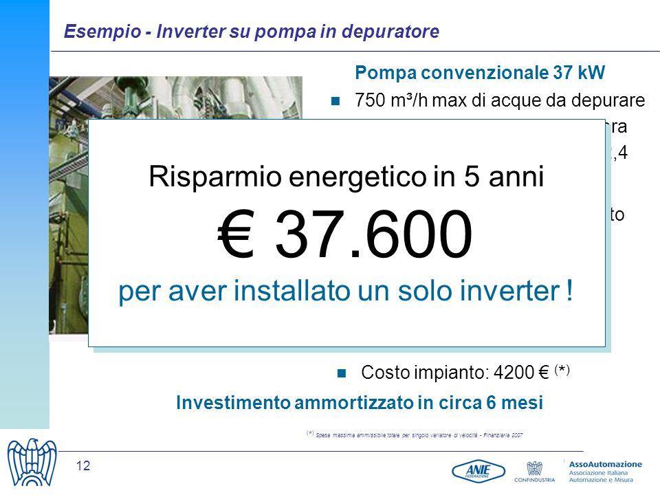 12 Pompa convenzionale 37 kW Soluzione con inverter 750 m³/h max di acque da depurare con 400 m³/h di media giornaliera Potenza media giornaliera di 32,4 kW (con un tipo di controllo ON/OFF) 8.000 ore/anno di funzionamento Potenza media 23 kW Con un costo di energia di 0,1 /kWh, si risparmiano 7.520 allanno Costo impianto: 4200 ( * ) Investimento ammortizzato in circa 6 mesi Risparmio energetico in 5 anni 37.600 per aver installato un solo inverter .