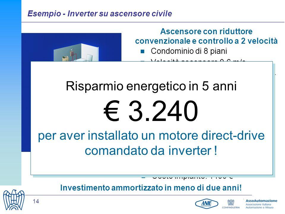 14 Ascensore con riduttore convenzionale e controllo a 2 velocità Soluzione con motore direct drive pilotato da inverter Condominio di 8 piani Velocità ascensore 0,6 m/s 22 unità abitative per un totale di 54 persone 650 partenze al giorno Consumo energetico anno 2007 = 1.350 Potenza installata 5,5 kW Stima consumo energetico anno 2008 = 410 Costo impianto: 1400 Investimento ammortizzato in meno di due anni.