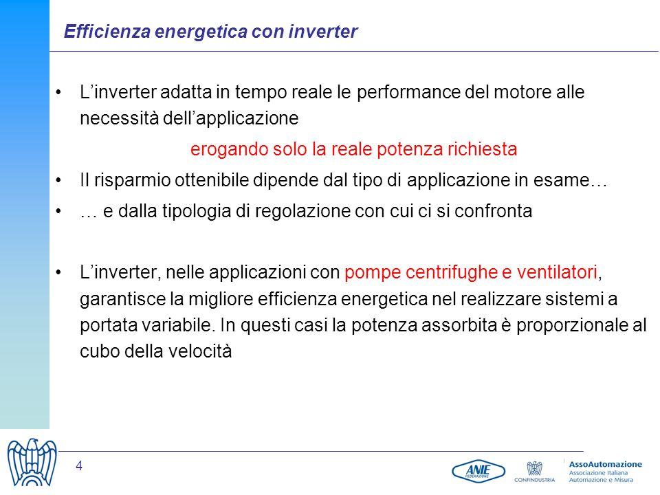 15 Semplificazione impiantistica Semplicità di regolazione Riduzione della manutenzione Riduzione del rumore Elevate performance Risparmio Energetico Ulteriori vantaggi nellutilizzo di un Inverter