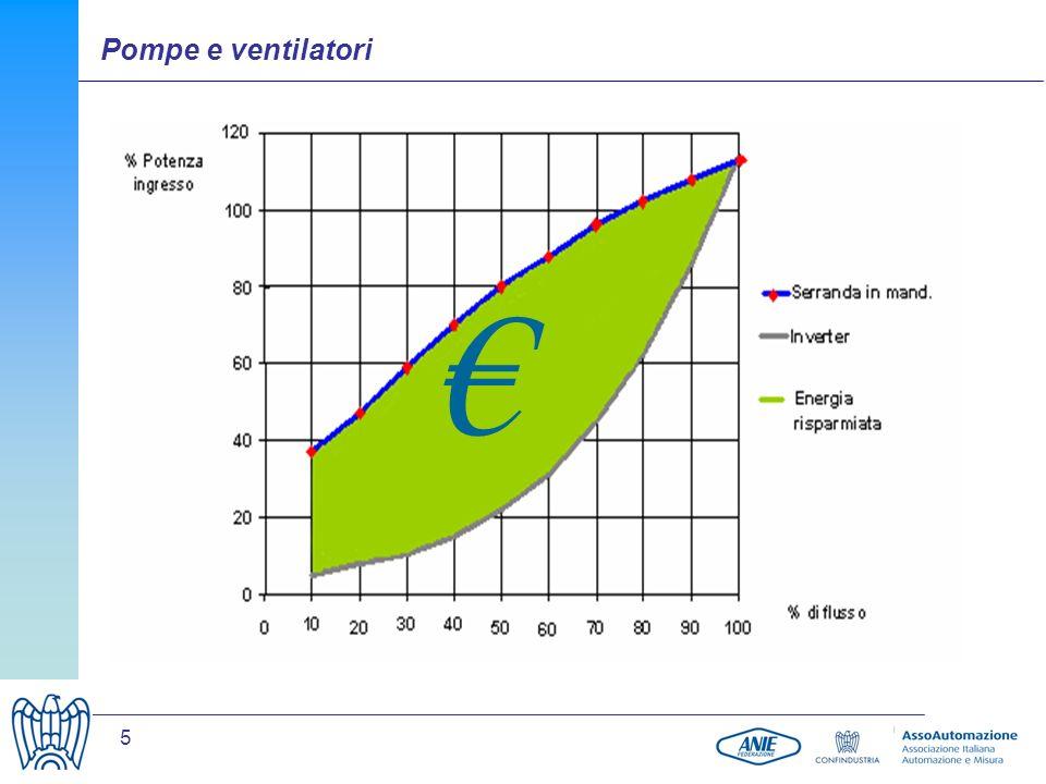 6 Qualche esempio numerico Nel caso ideale Riducendo del 50% la velocità lenergia consumata si riduce a un ottavo Riducendo la velocità del 20% si risparmia il 50% dellenergia Riducendo la velocità solo del 10% (da 100 a 90) si risparmia il 27% dellenergia Pompe e ventilatori