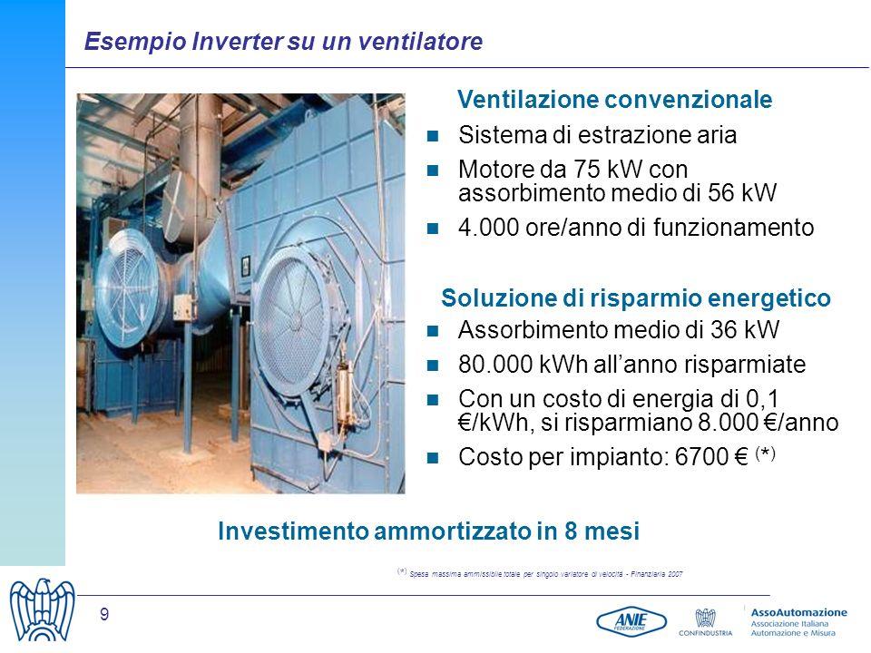 9 Ventilazione convenzionale Sistema di estrazione aria Motore da 75 kW con assorbimento medio di 56 kW 4.000 ore/anno di funzionamento Assorbimento medio di 36 kW 80.000 kWh allanno risparmiate Con un costo di energia di 0,1 /kWh, si risparmiano 8.000 /anno Costo per impianto: 6700 ( * ) Investimento ammortizzato in 8 mesi Soluzione di risparmio energetico ( * ) Spesa massima ammissibile totale per singolo variatore di velocità - Finanziaria 2007 Esempio Inverter su un ventilatore