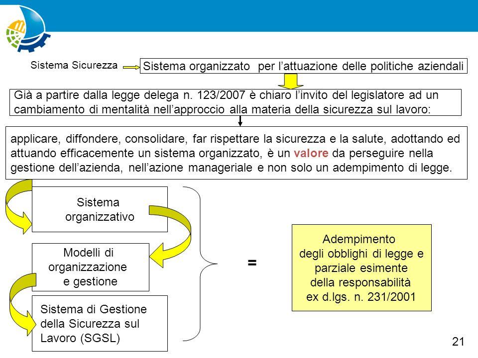 22 SGSL (sistema gestione sicurezza lavoro) Politica,Organizzazione, Pianificazione, Controllo Datore di lavoro Datore di lavoro, dirigenti, preposti, lavoratori Adozione e attuazione delle misure di sicurezza Art.