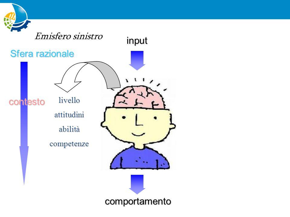 Sfera emozionale comportamento input contesto strutturacaratterebisognivalori Emisfero destro