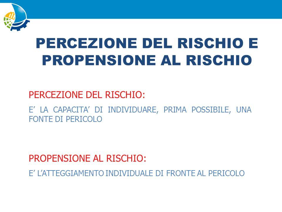 PERCEZIONE DEL RISCHIO: Percezione di suscettibilità la percezione soggettiva della vulnerabilità nei confronti di una minaccia per la salute.