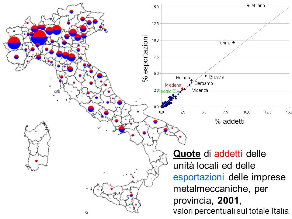 Quote di addetti delle unità locali ed delle esportazioni delle imprese metalmeccaniche, per provincia, 2001, valori percentuali sul totale Italia % a