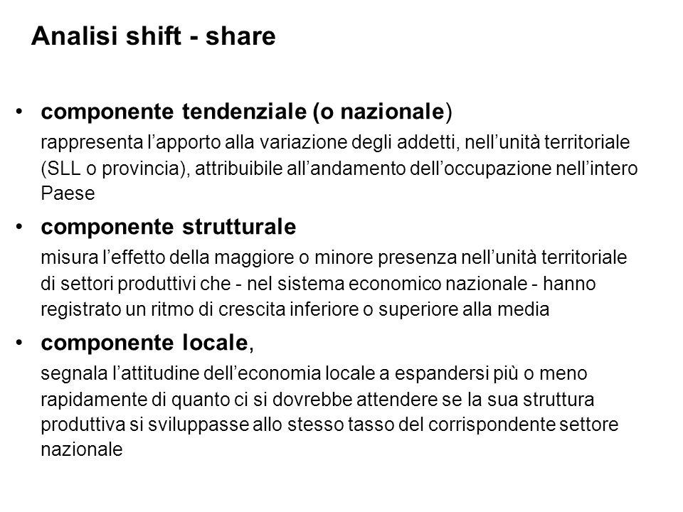componente tendenziale (o nazionale) rappresenta lapporto alla variazione degli addetti, nellunità territoriale (SLL o provincia), attribuibile alland