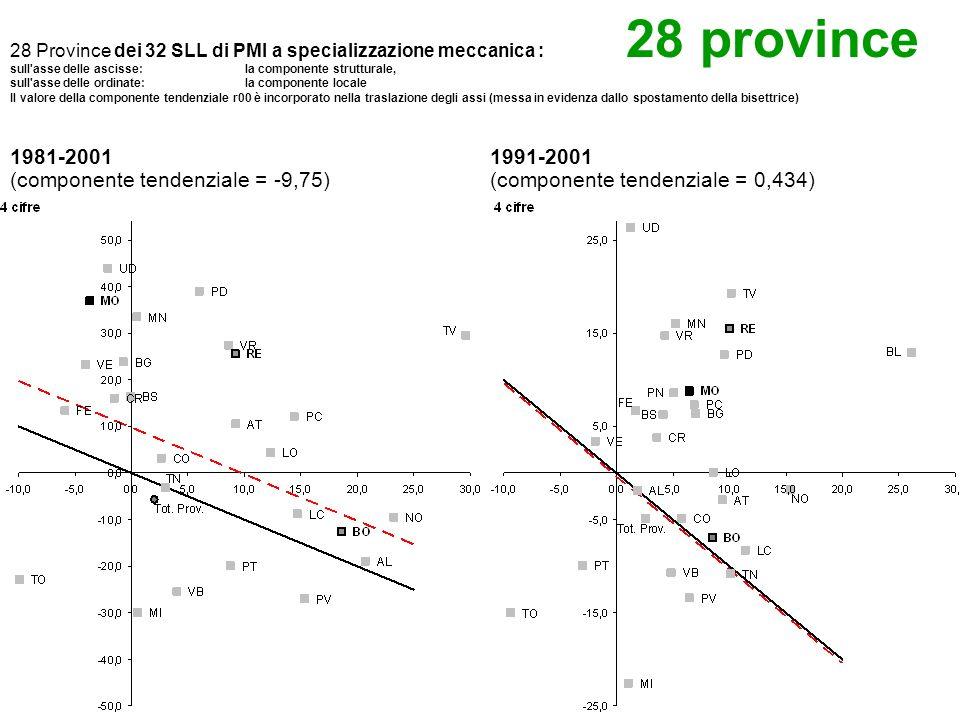 28 Province dei 32 SLL di PMI a specializzazione meccanica : sull asse delle ascisse: la componente strutturale, sull asse delle ordinate: la componente locale Il valore della componente tendenziale r00 è incorporato nella traslazione degli assi (messa in evidenza dallo spostamento della bisettrice) 1981-2001 (componente tendenziale = -9,75) 1991-2001 (componente tendenziale = 0,434) 28 province