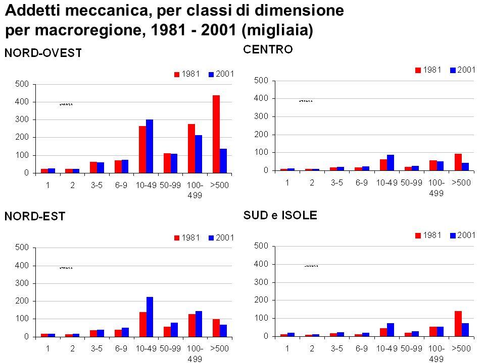 SLL e Province: confronto fra le variazioni delle componenti dell analisi shift-share 1981-2001