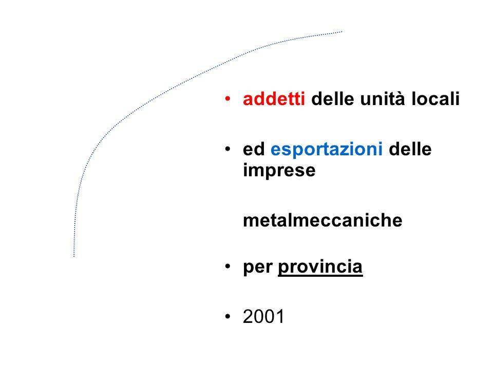 addetti delle unità locali ed esportazioni delle imprese metalmeccaniche per provincia 2001