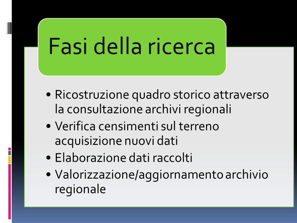 Ricostruzione quadro storico attraverso la consultazione archivi regionali Verifica censimenti sul terreno acquisizione nuovi dati Elaborazione dati raccolti Valorizzazione/aggiornamento archivio regionale Fasi della ricerca
