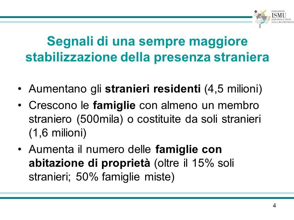 4 Segnali di una sempre maggiore stabilizzazione della presenza straniera Aumentano gli stranieri residenti (4,5 milioni) Crescono le famiglie con almeno un membro straniero (500mila) o costituite da soli stranieri (1,6 milioni) Aumenta il numero delle famiglie con abitazione di proprietà (oltre il 15% soli stranieri; 50% famiglie miste)