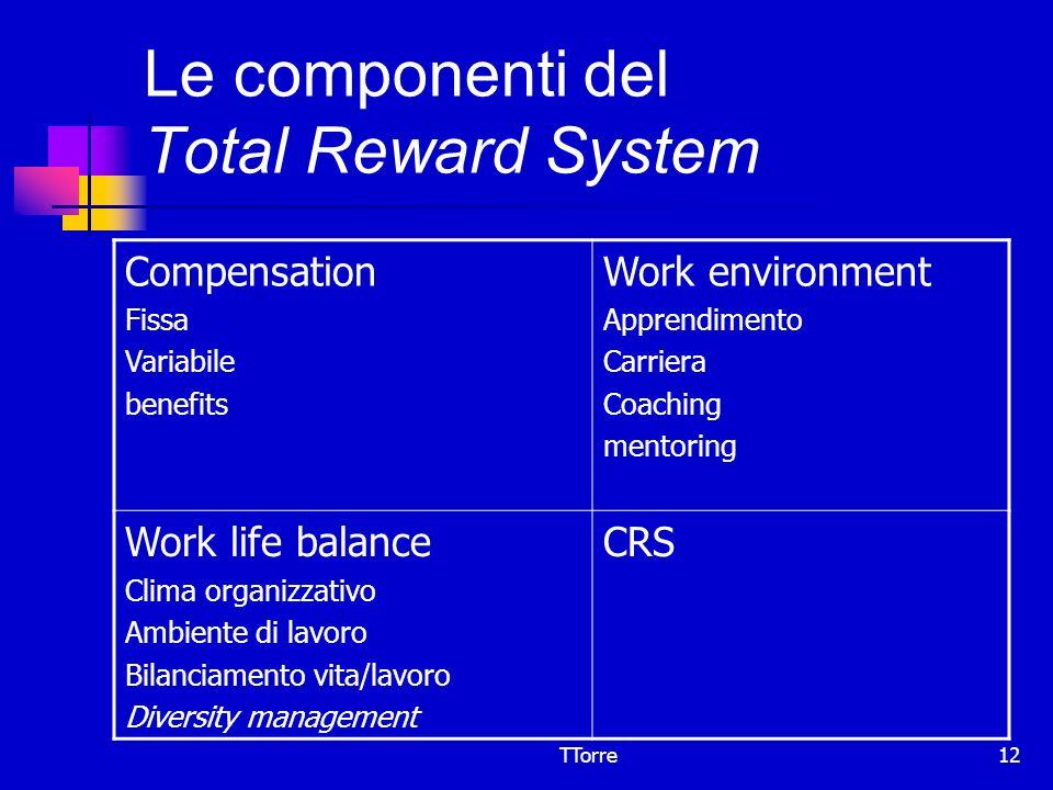TTorre12 Le componenti del Total Reward System Compensation Fissa Variabile benefits Work environment Apprendimento Carriera Coaching mentoring Work l