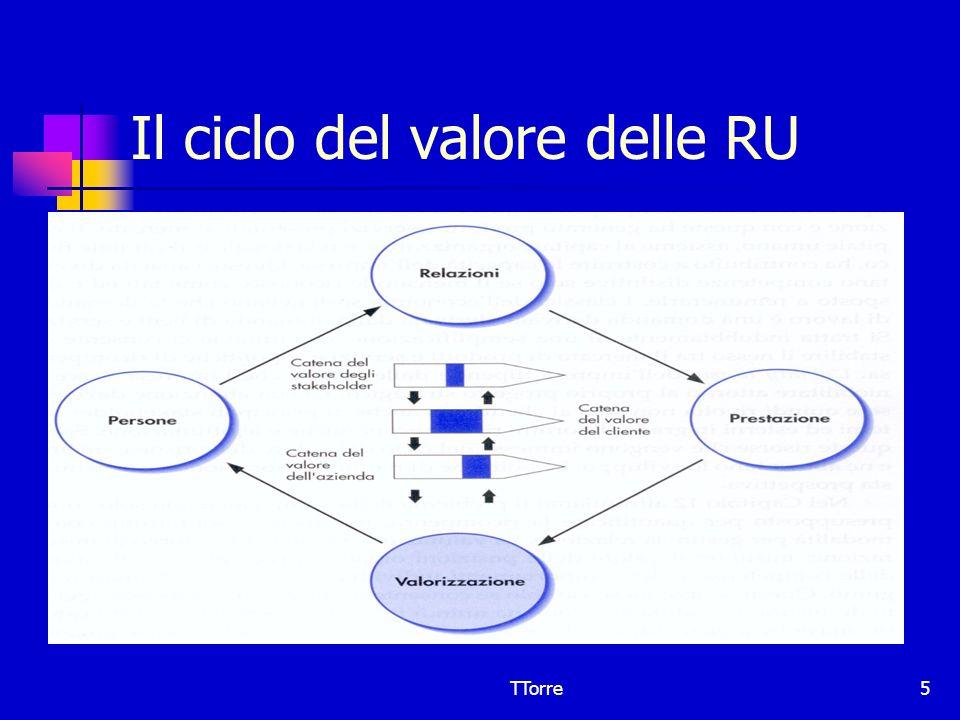 TTorre6 Il modello di gestione valorizzazione delle RU VariabileConnotazione Obiettivo primario Ricerca sistematica di compatibilità e coerenza tra scelte strategiche e politiche di gestione del personale Collegamento con la strategia costitutivo SegmentazioneMultipla Professionalità degli addetti Elevata Collocazionediffusa