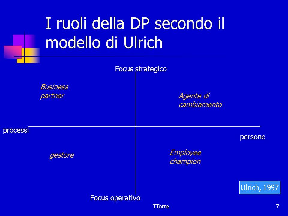 TTorre7 I ruoli della DP secondo il modello di Ulrich Focus strategico Focus operativo processi persone Business partner Agente di cambiamento gestore