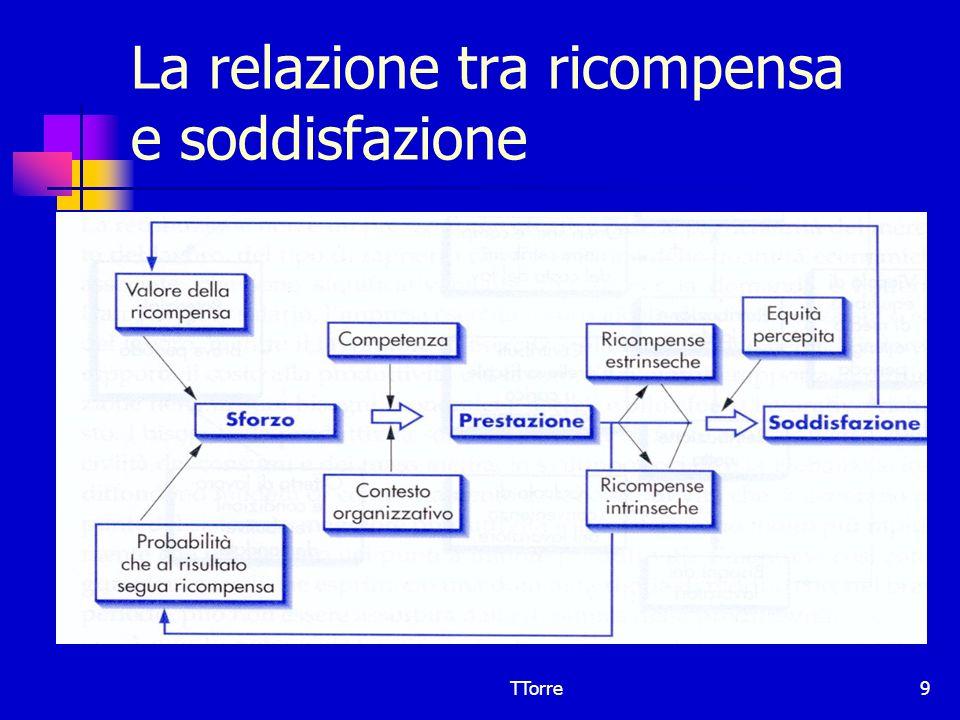 TTorre10 La sfida dellincentivazione Dalla Compensation = modo equilibrato di gestire le molte componenti della retribuzione Al Total reward = sistema capace di dare risposte globali alla complessità delle motivazioni che sostengono comportamenti e prestazioni individuali (e quindi organizzative)