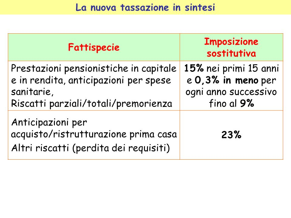 La nuova tassazione in sintesi Fattispecie Imposizione sostitutiva Prestazioni pensionistiche in capitale e in rendita, anticipazioni per spese sanita