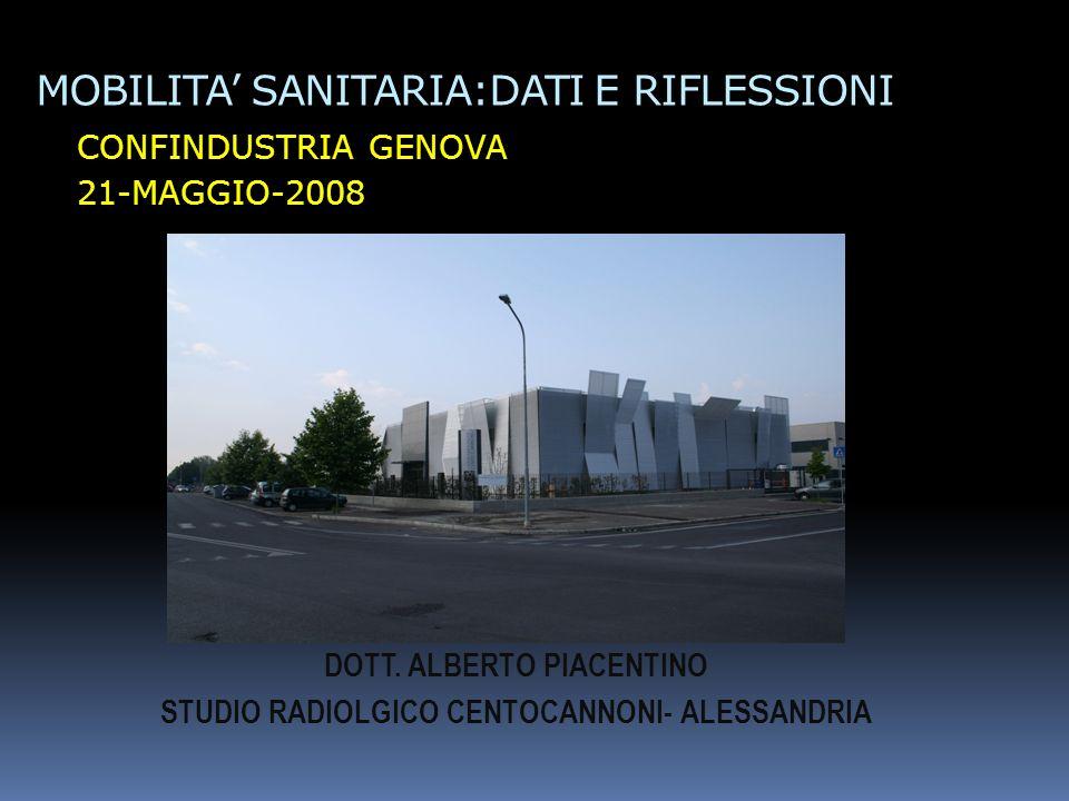 MOBILITA SANITARIA:DATI E RIFLESSIONI CONFINDUSTRIA GENOVA 21-MAGGIO-2008 DOTT. ALBERTO PIACENTINO STUDIO RADIOLGICO CENTOCANNONI- ALESSANDRIA