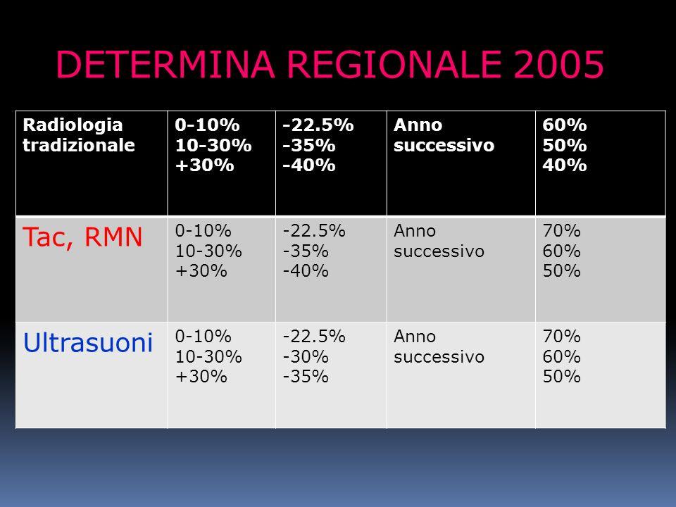 DETERMINA REGIONALE 2005 Radiologia tradizionale 0-10% 10-30% +30% -22.5% -35% -40% Anno successivo 60% 50% 40% Tac, RMN 0-10% 10-30% +30% -22.5% -35%