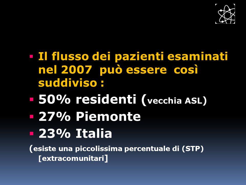 Il flusso dei pazienti esaminati nel 2007 può essere così suddiviso : 50% residenti ( vecchia ASL ) 27% Piemonte 23% Italia ( esiste una piccolissima
