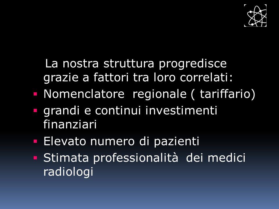 La nostra struttura progredisce grazie a fattori tra loro correlati: Nomenclatore regionale ( tariffario) grandi e continui investimenti finanziari El