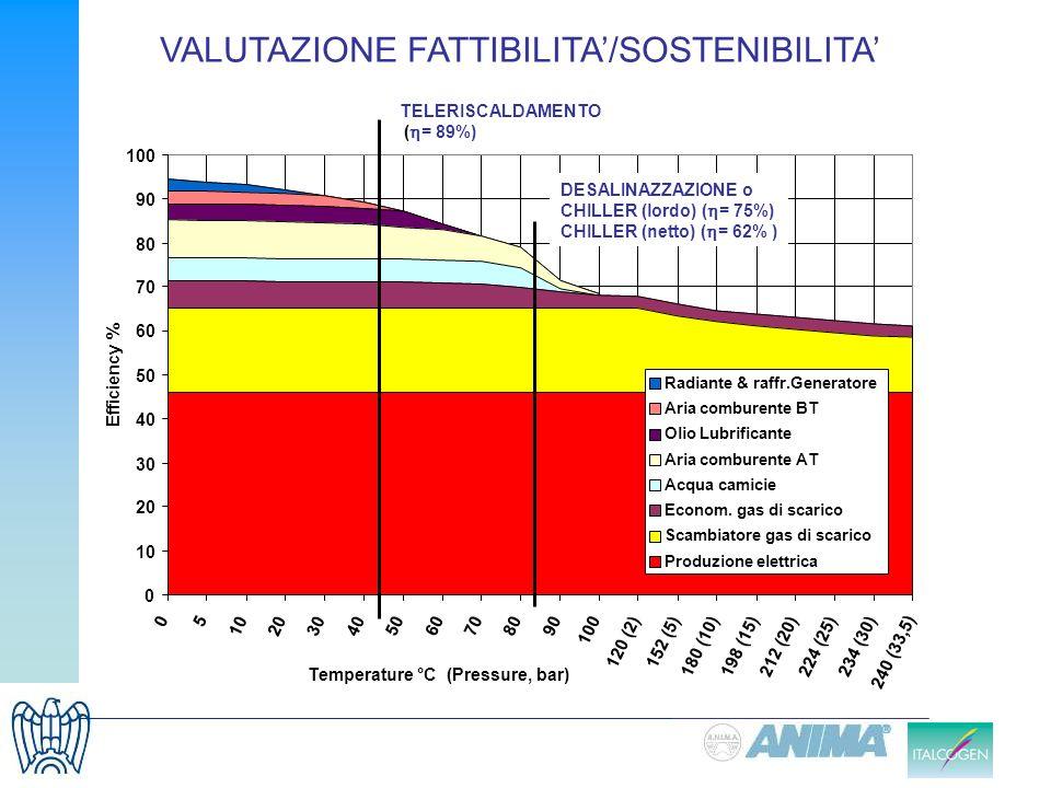 TELERISCALDAMENTO ( = 89%) DESALINAZZAZIONE o CHILLER (lordo) ( = 75%) CHILLER (netto) ( = 62% ) VALUTAZIONE FATTIBILITA/SOSTENIBILITA