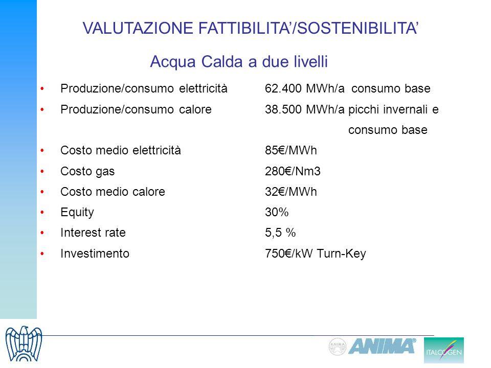 Produzione/consumo elettricità 62.400 MWh/a consumo base Produzione/consumo calore38.500 MWh/a picchi invernali e consumo base Costo medio elettricità