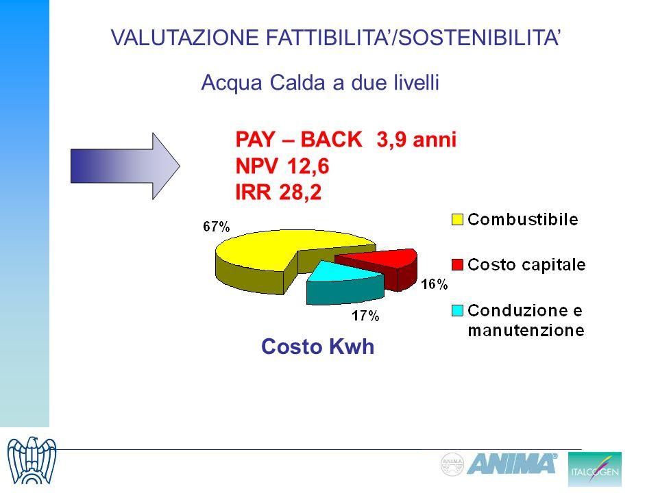 PAY – BACK 3,9 anni NPV 12,6 IRR 28,2 Costo Kwh Acqua Calda a due livelli VALUTAZIONE FATTIBILITA/SOSTENIBILITA