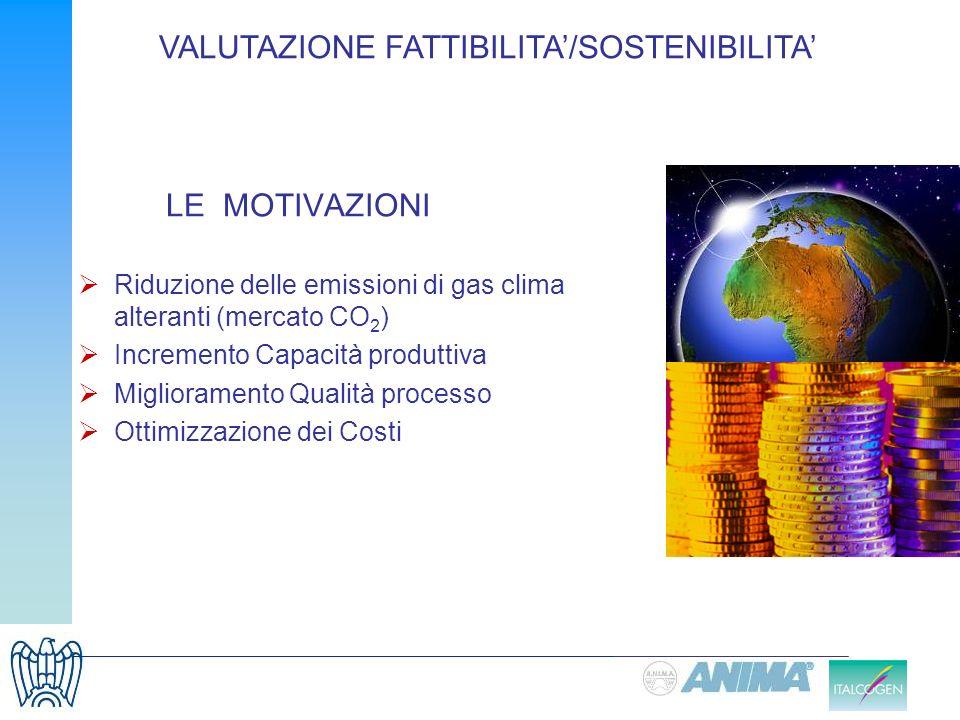 LE MOTIVAZIONI Riduzione delle emissioni di gas clima alteranti (mercato CO 2 ) Incremento Capacità produttiva Miglioramento Qualità processo Ottimizz