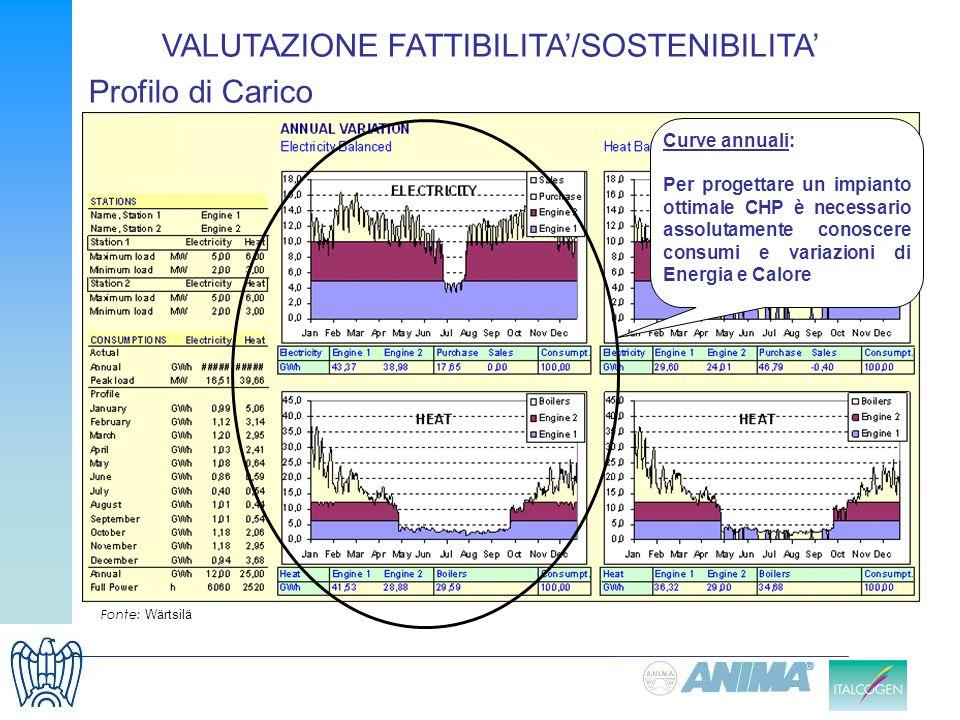 Profilo di Carico Fonte: Wärtsilä VALUTAZIONE FATTIBILITA/SOSTENIBILITA Curve annuali: Per progettare un impianto ottimale CHP è necessario assolutame