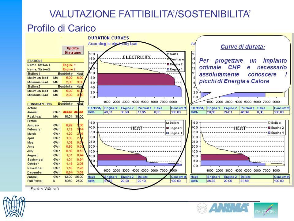 Profilo di Carico Fonte: Wärtsilä VALUTAZIONE FATTIBILITA/SOSTENIBILITA Curve di durata: Per progettare un impianto ottimale CHP è necessario assoluta