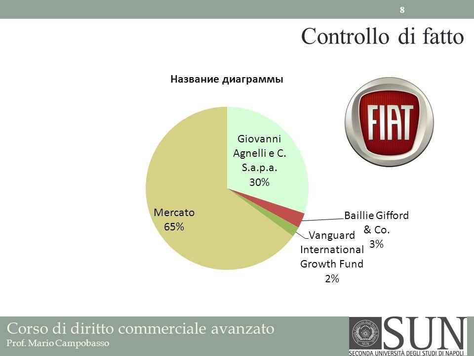Corso di diritto commerciale avanzato Prof. Mario Campobasso Controllo di fatto 8